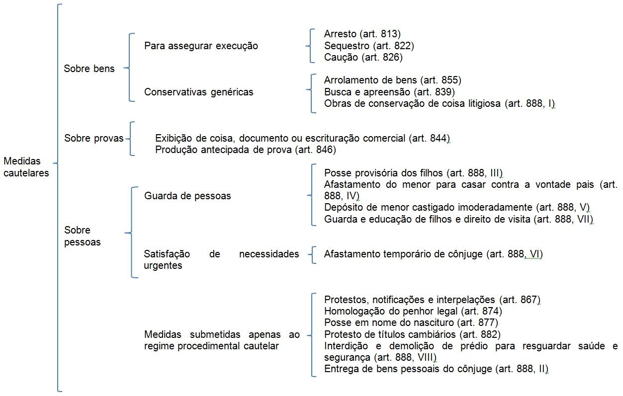 Tutela de evidencia e tutela de urgencia a luz do cpc 7